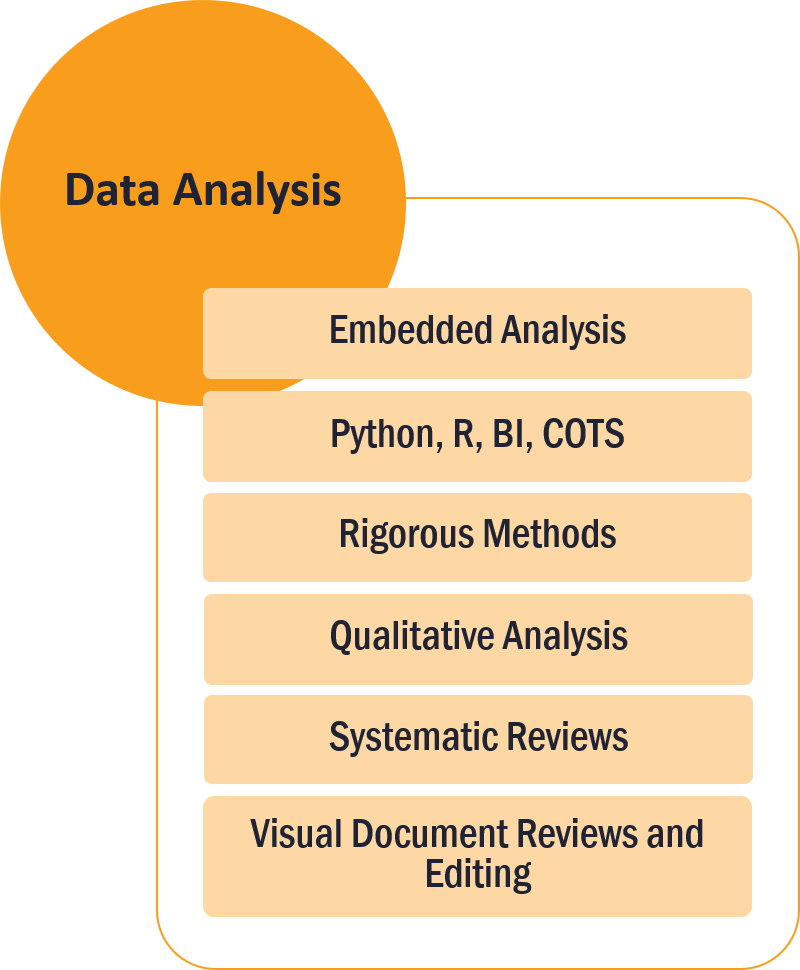 Column 2 of 3: Data analysis. List of features: 1. Embedded analysis; 2. Python, R, BI, COTS; 3. Rigorous methods; 4. Qualitative analysis; 5. Systematic reviews; 6. Visual document reviews and editing