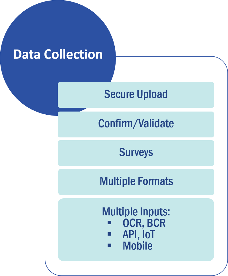 Column 1 of 3: Data Collection. List of features: 1. Secure upload; 2. Confirm/Validate; 3. Surveys; 4. Multiple formats; 5. Multiple inputs (OCR, BCR, API, IoT, mobile)
