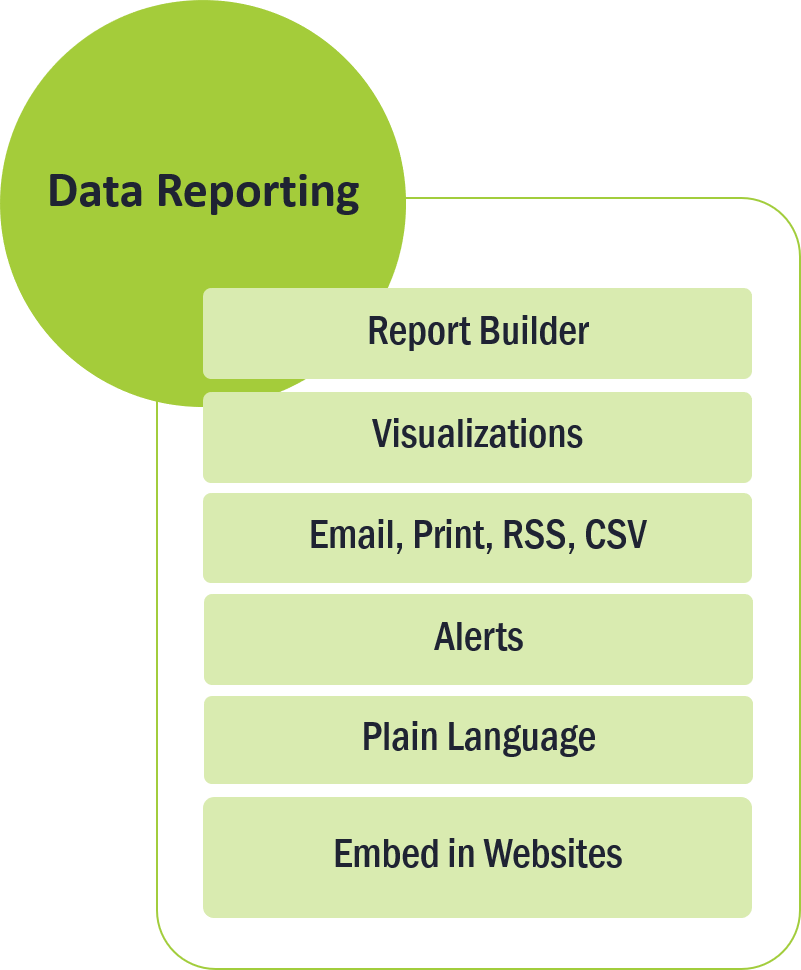 Column 3 of 3: Data Reporting. List of features: 1. Report builder; 2. Visualization; 3. Email, print, RSS, CSV; 4. Alerts; 5. Plain language; 6. Embed in websites